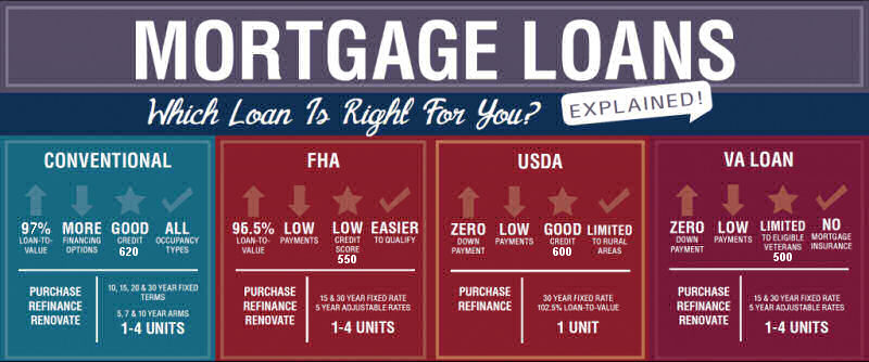 Mortgage Loan Types Explained